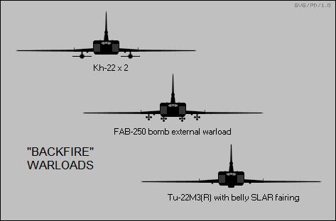 Warloads Backfire Tu-22M